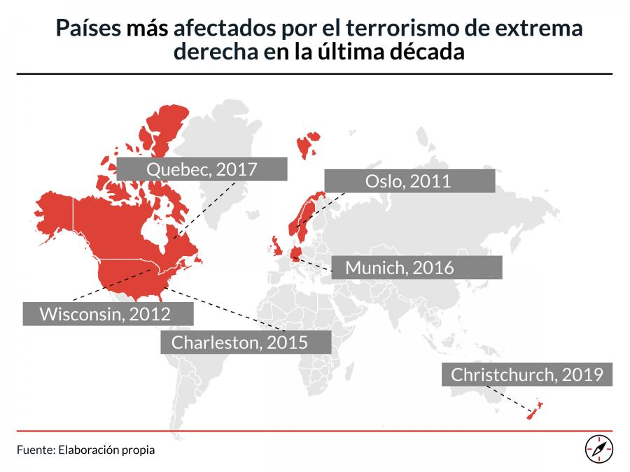 Occidente ha sufrido una oleada de atentados inspirados por la extrema derecha desde 2010.