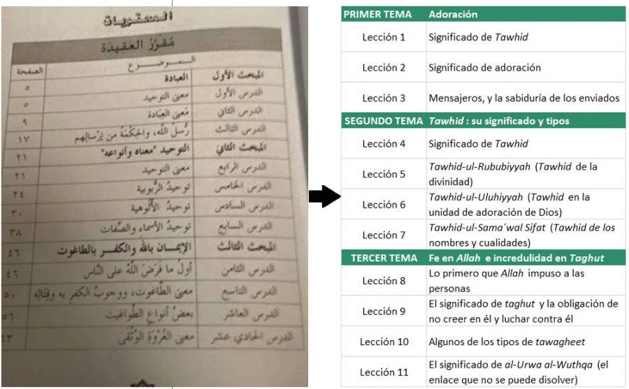 Figura 10. Índice de otro de los libros de texto (primer grado, nivel intermedio) dedicados a la enseñanza del aqidah.