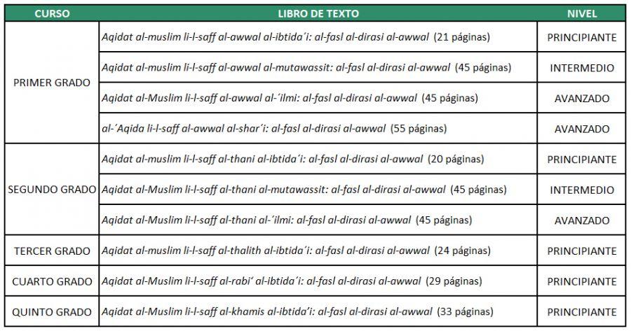 Figura 6. Cuadro elaborado por el autor con el conjunto de libros de texto (referencia 136) publicados por Daesh sobre aqidah.