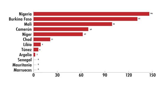 Figura 9. Número de atentados en Magreb y Sahel en el año 2019. Fuente: Anuario Terrorista Yihadista 2019.