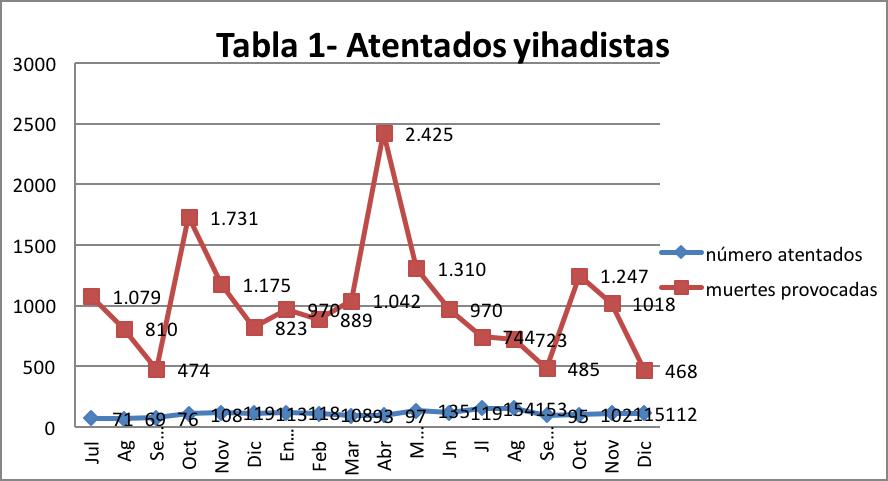 Tabla 1 - atentados yihadistas