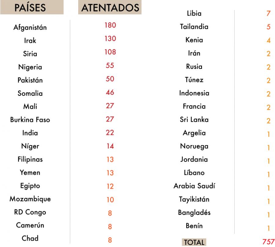 Listado de atentados de inspiración yihadista por países. Fuente: Elaboración propia. Fabiola Vásquez.