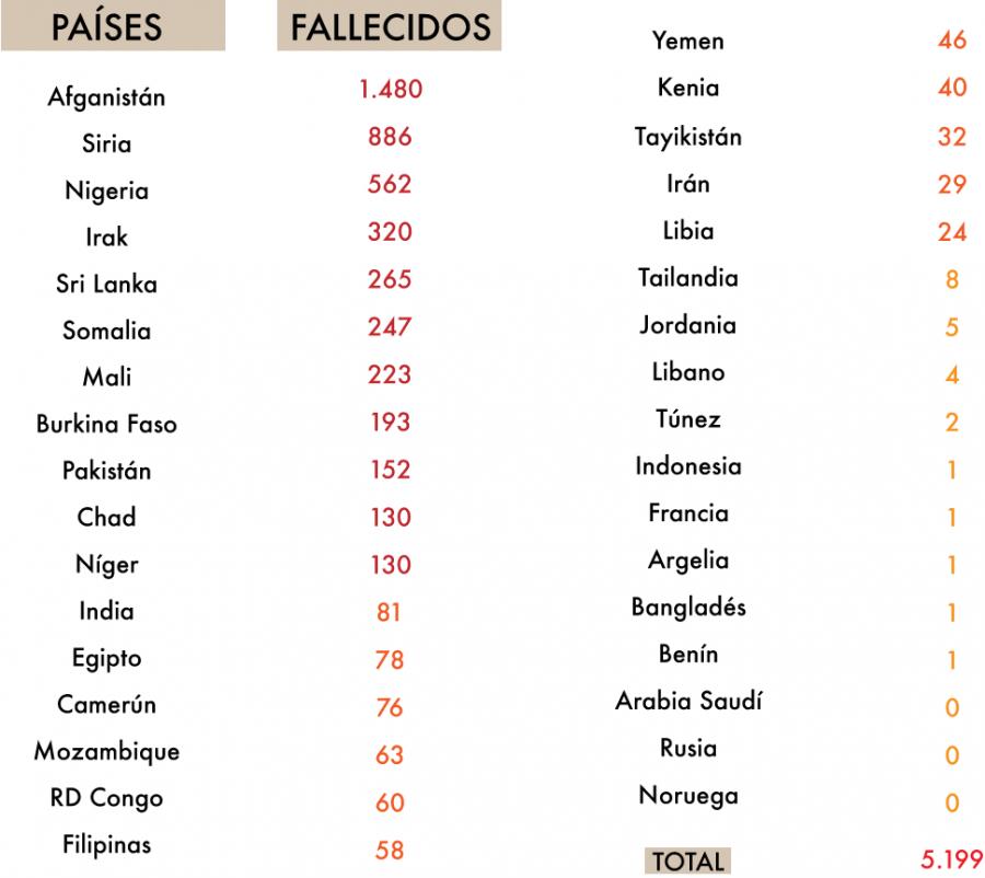 Listado de número de víctimas por países. Fuente: Elaboración propia. Fabiola Vásquez.