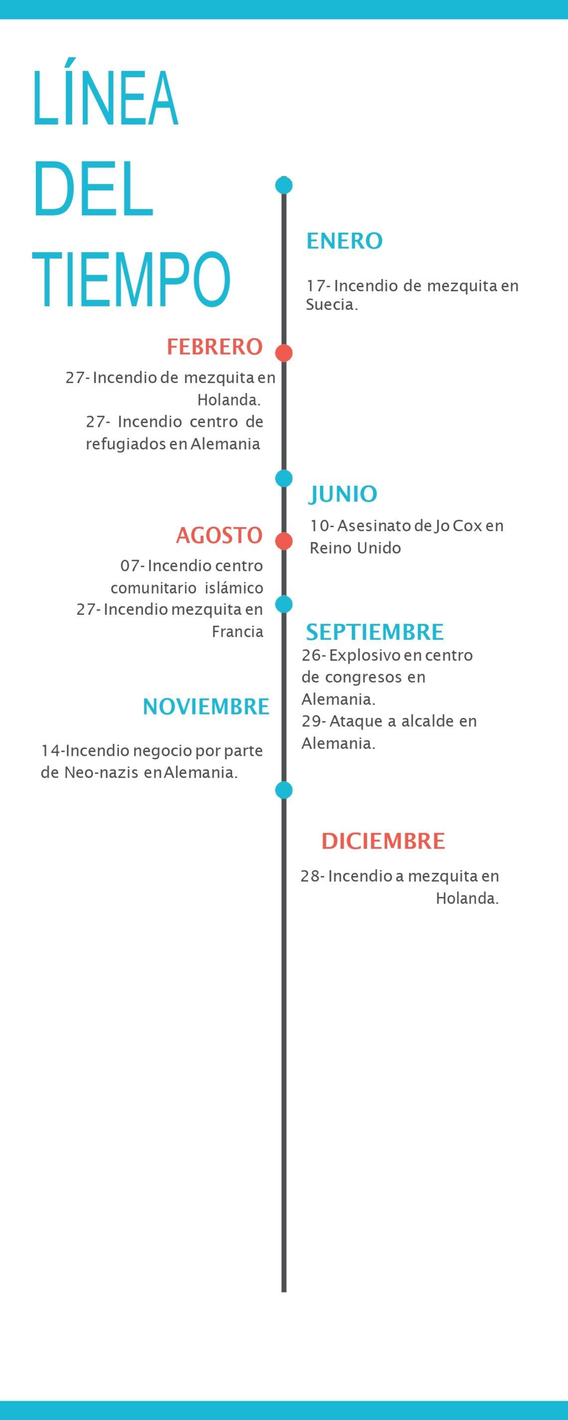 2016_timeline